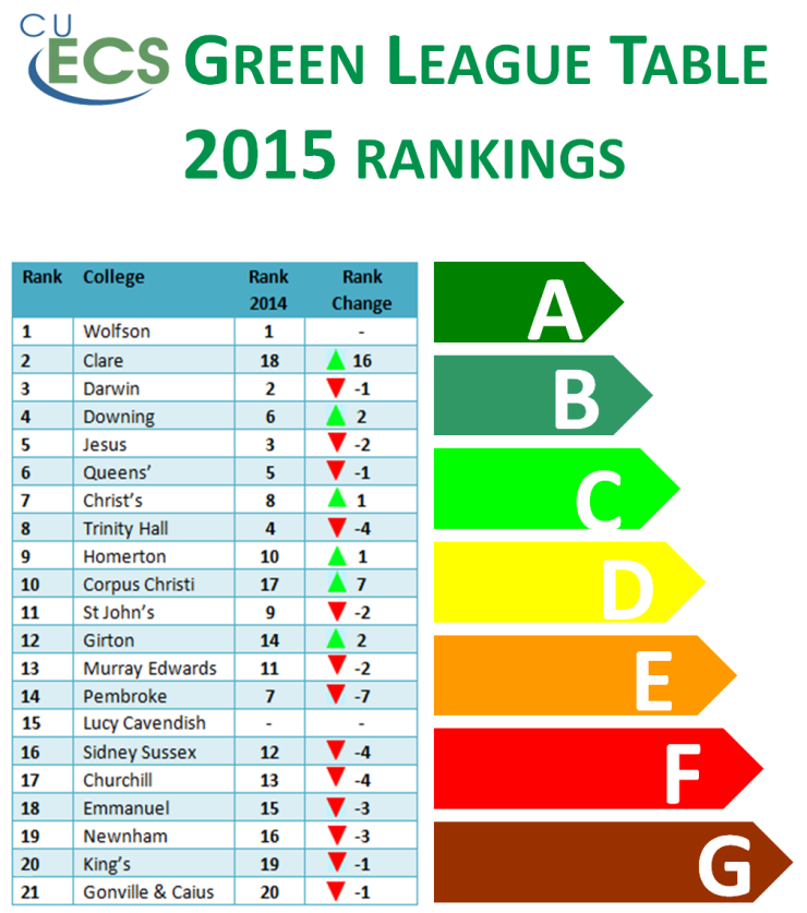 Green League Table 2015 cropped