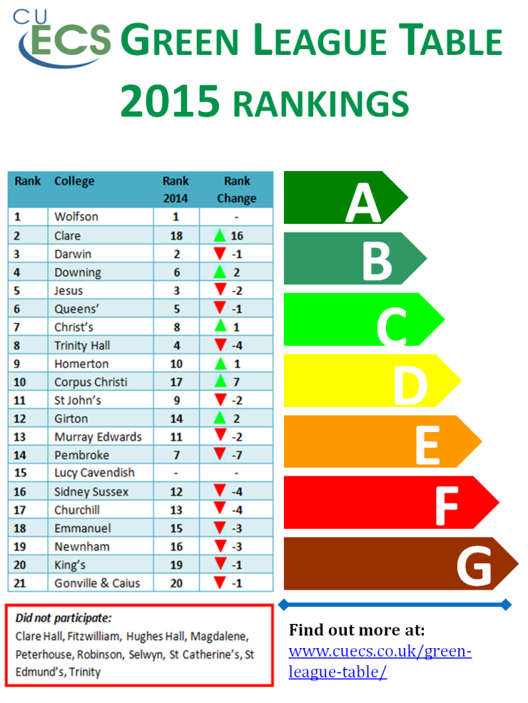 Green League Table 2015